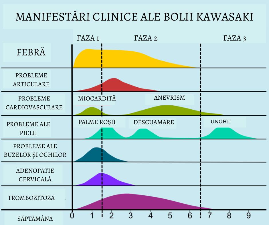 boala kawasaki