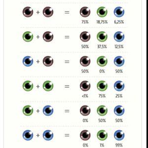 Schimbarea culorii ochilor la bebelusi