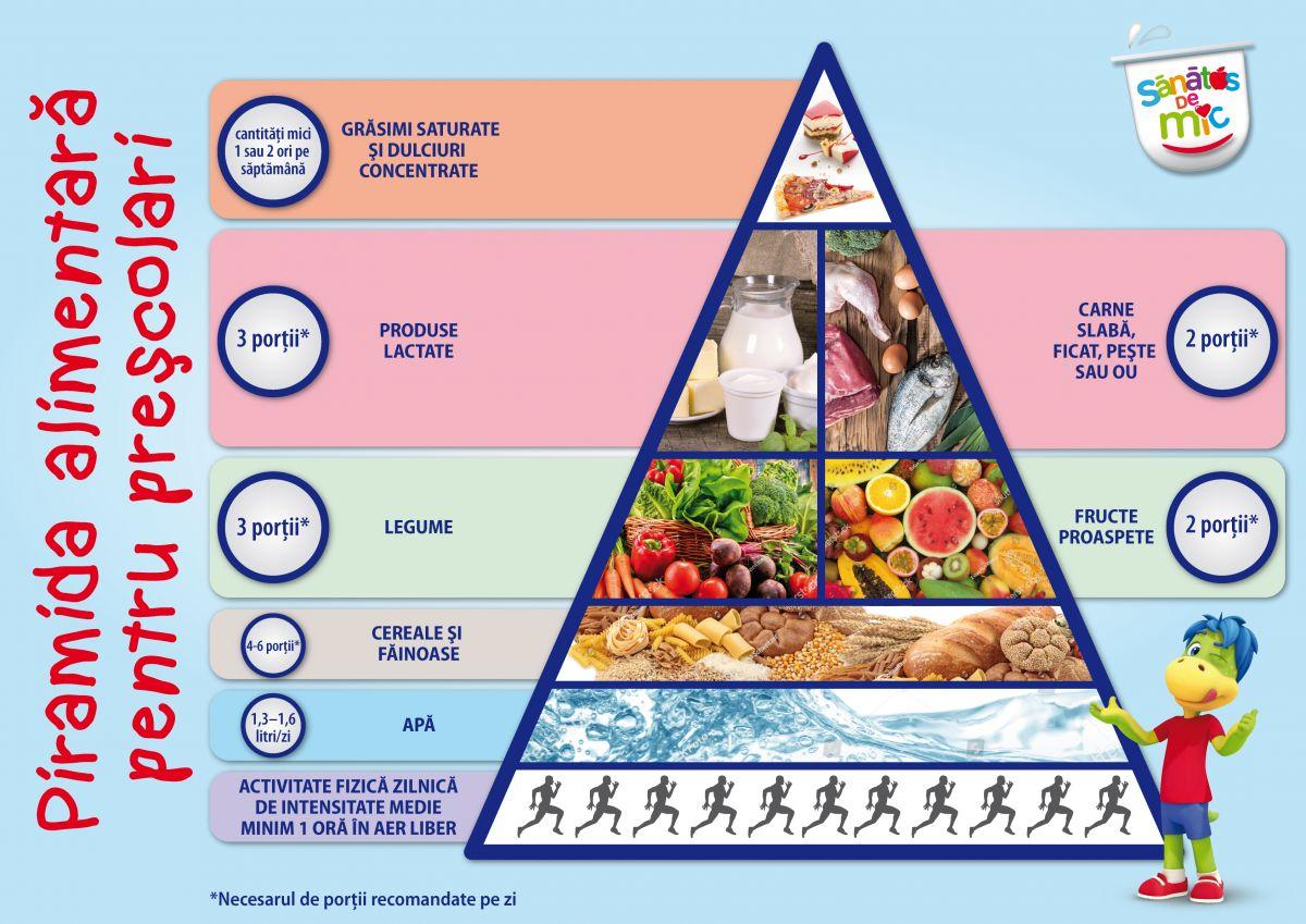 Cum arată meniul sănătos pentru preșcolari