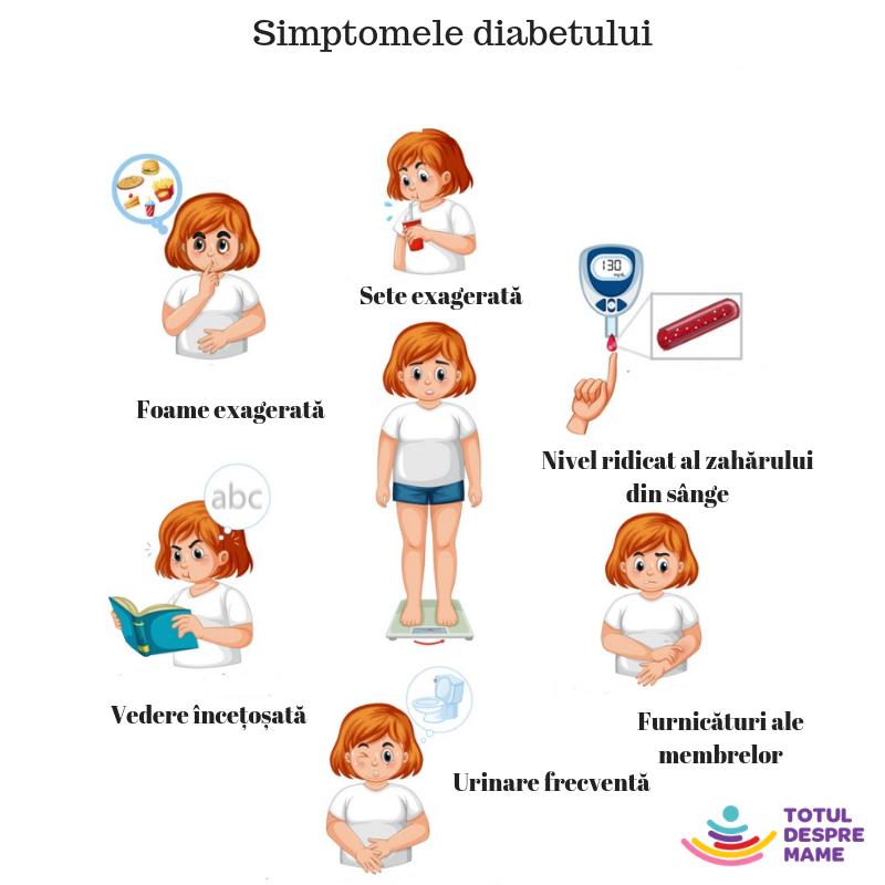 grafic semne diabet copii tip 1