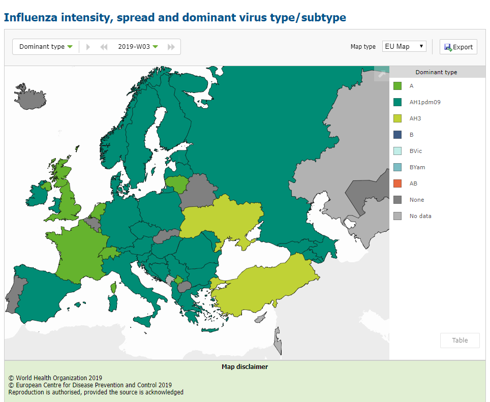 Tipul dominant de virus in 2019 in Europa