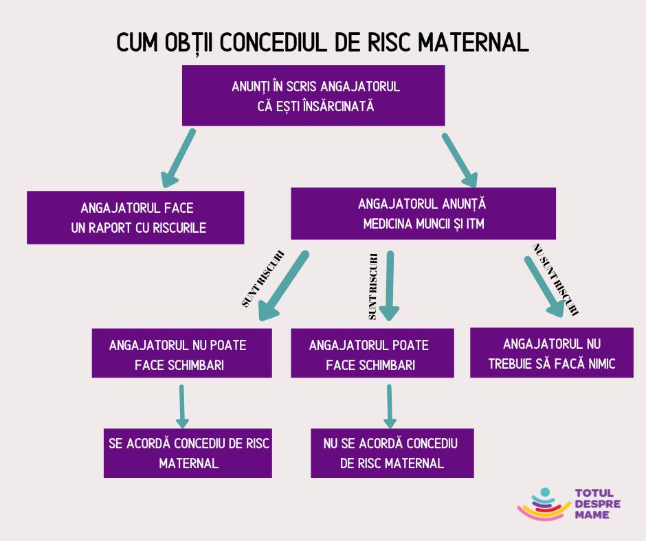 concediu de risc maternal grafic